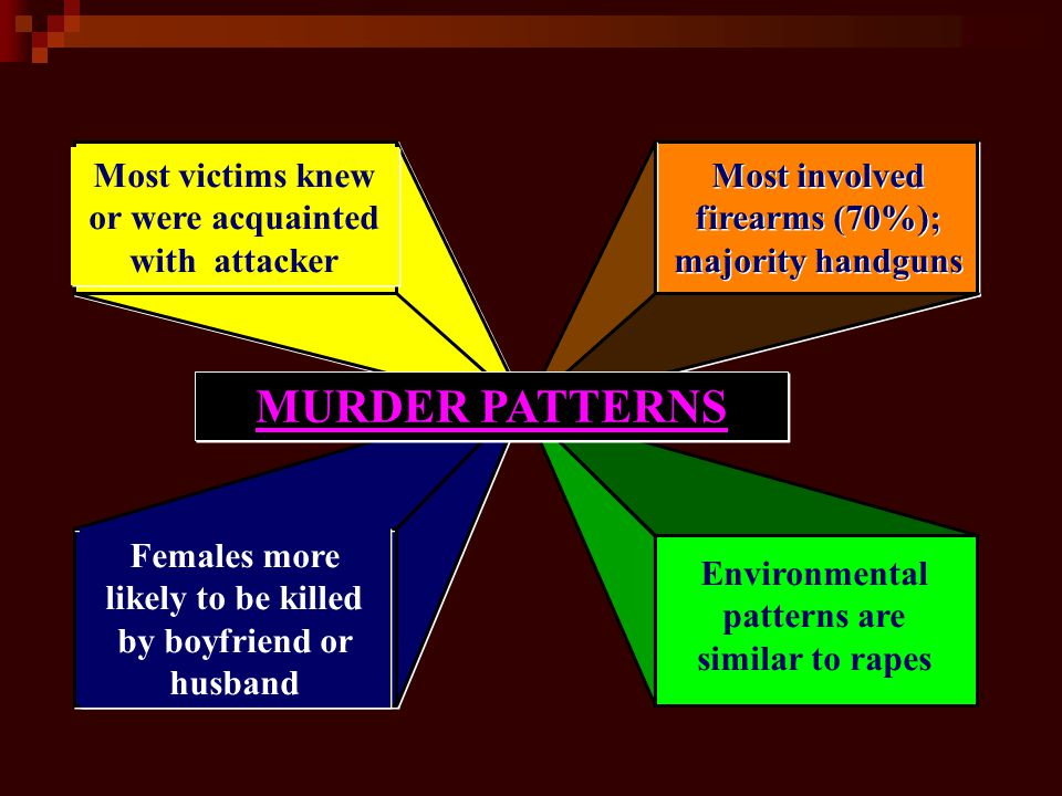 MURDER PATTERNS Most victims knew or were acquainted with attacker