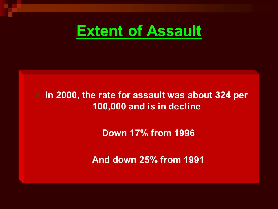 Extent of Assault In 2000, the rate for assault was about 324 per 100,000 and is in decline. Down 17% from 1996.