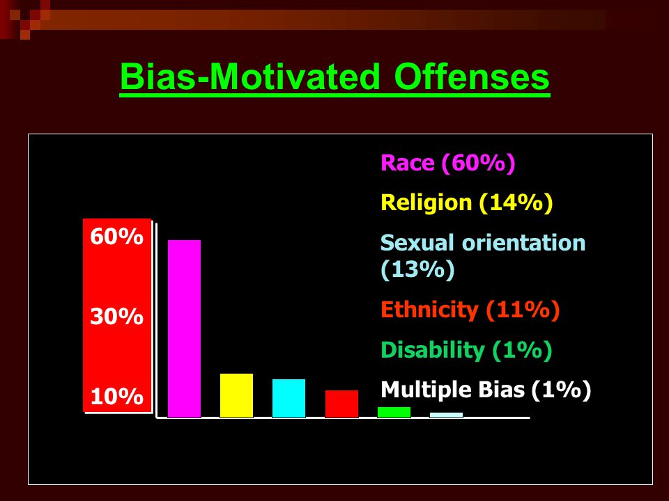 Bias-Motivated Offenses