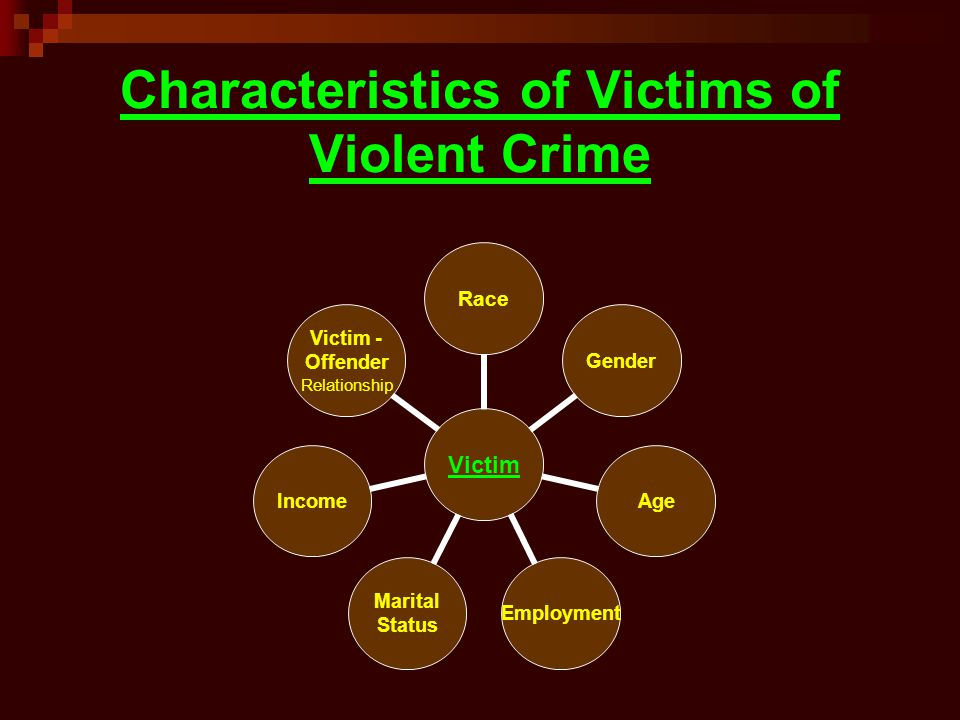 Characteristics of Victims of Violent Crime