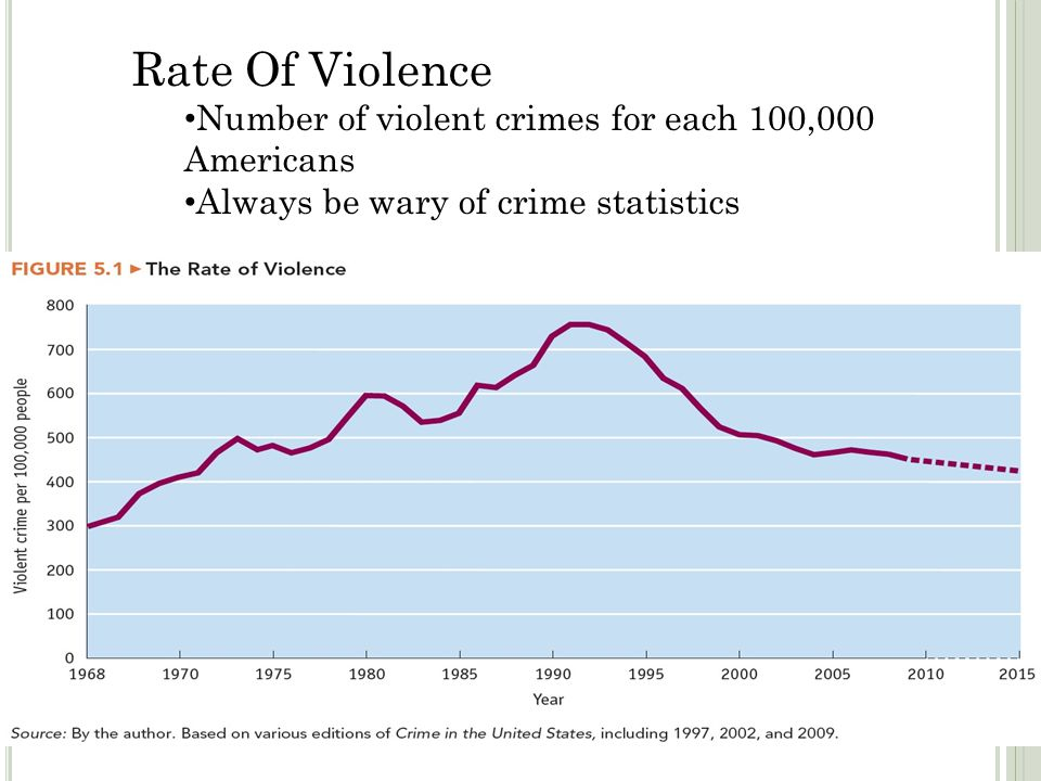Rate Of Violence Number of violent crimes for each 100,000 Americans
