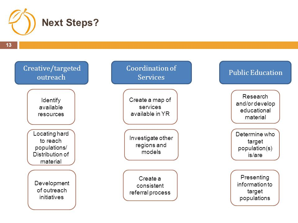 Next Steps Creative/targeted outreach Coordination of Services