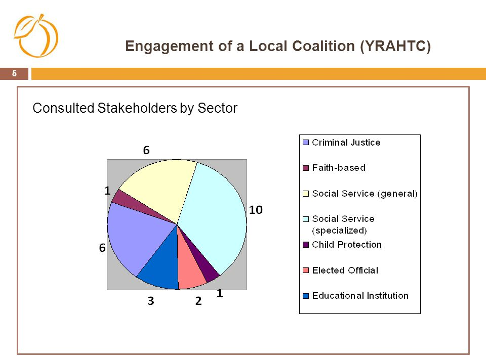 Engagement of a Local Coalition (YRAHTC)
