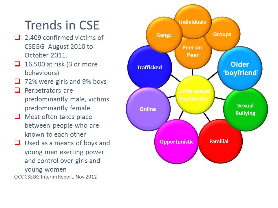 Individuals Trends in CSE. 2,409 confirmed victims of CSEGG August 2010 to October 2011. 16,500 at risk (3 or more behaviours)
