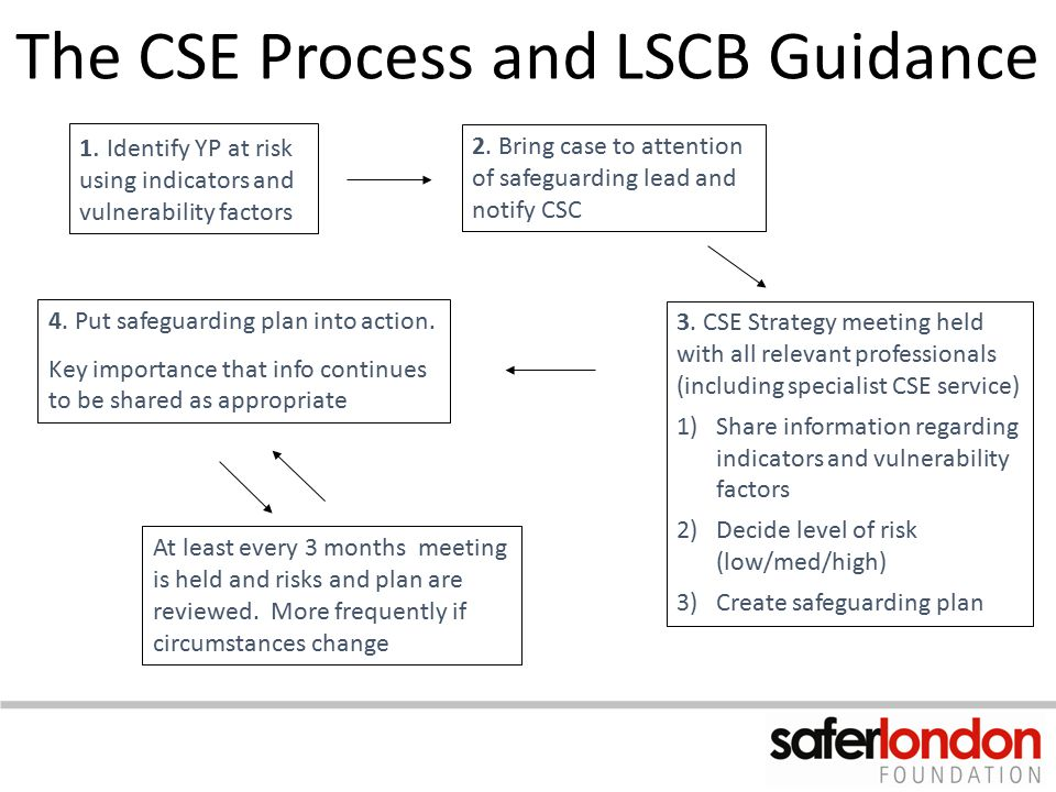 The CSE Process and LSCB Guidance