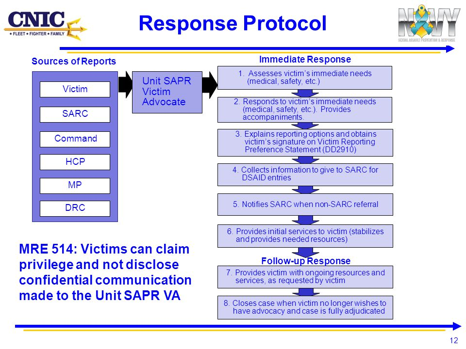 Response Protocol Immediate Response. Sources of Reports. 1. Assesses victim's immediate needs (medical, safety, etc.)