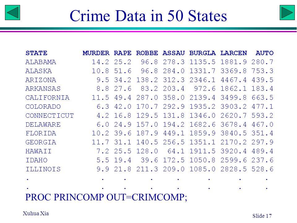 Crime Data in 50 States PROC PRINCOMP OUT=CRIMCOMP;