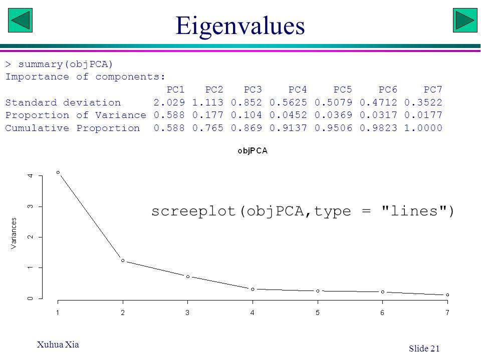 Eigenvalues screeplot(objPCA,type = lines ) > summary(objPCA)