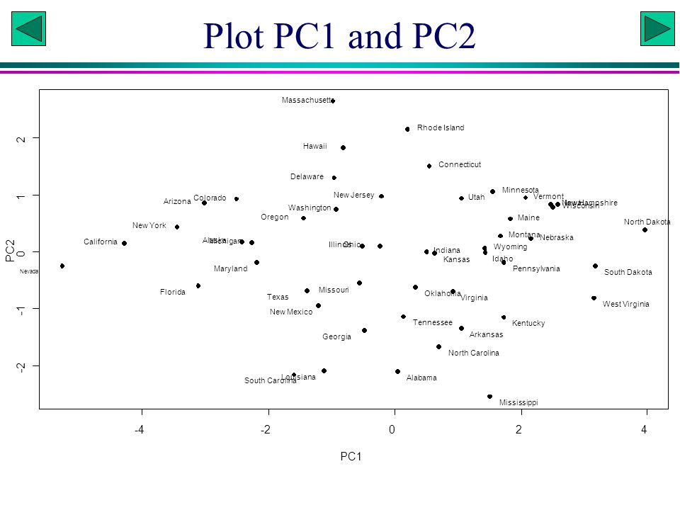Plot PC1 and PC2 2 1 PC2 -1 -2 -4 -2 2 4 PC1 Massachusetts