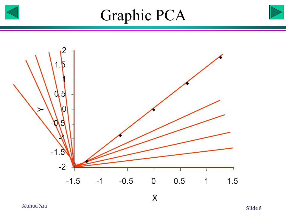 Graphic PCA -2 -1.5 -1 -0.5 0.5 1 1.5 2 X Y Xuhua Xia