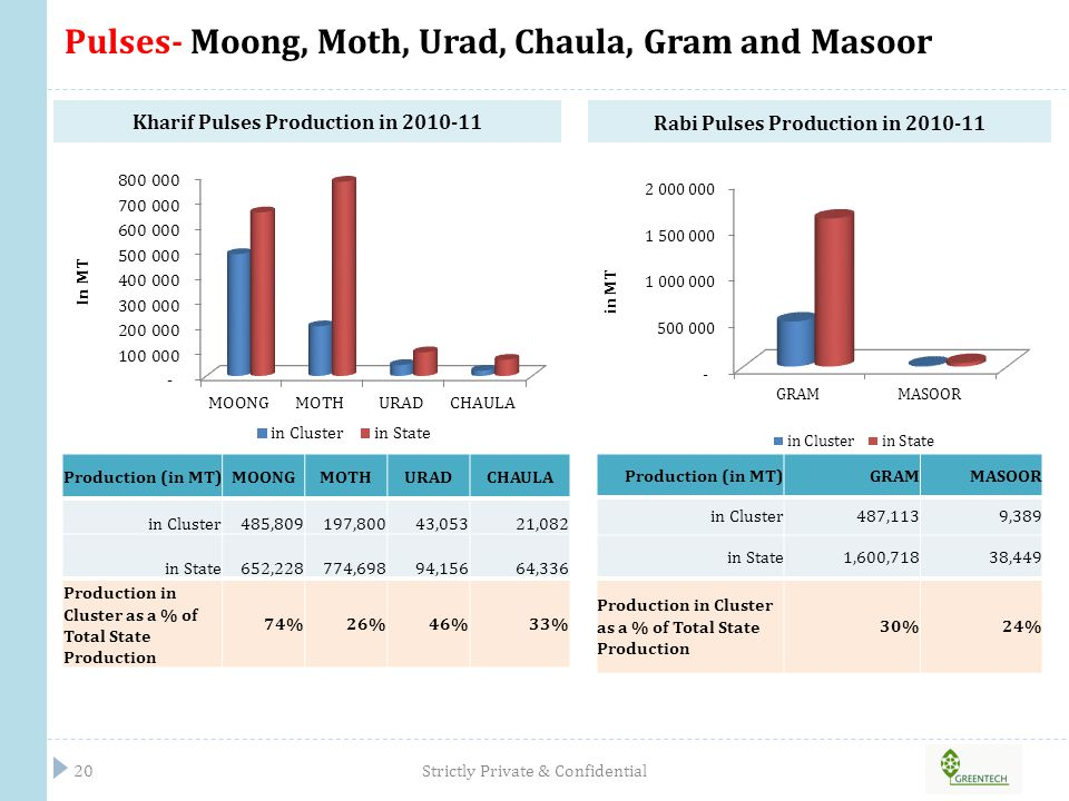 Pulses- Moong, Moth, Urad, Chaula, Gram and Masoor