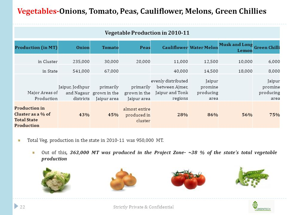 Vegetables-Onions, Tomato, Peas, Cauliflower, Melons, Green Chillies