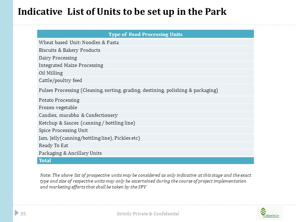 Indicative List of Units to be set up in the Park