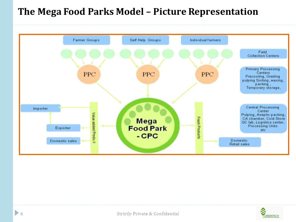 The Mega Food Parks Model – Picture Representation