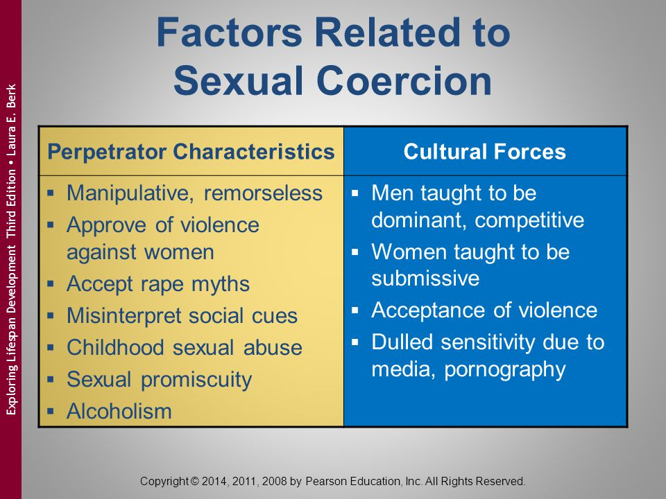 Factors Related to Sexual Coercion