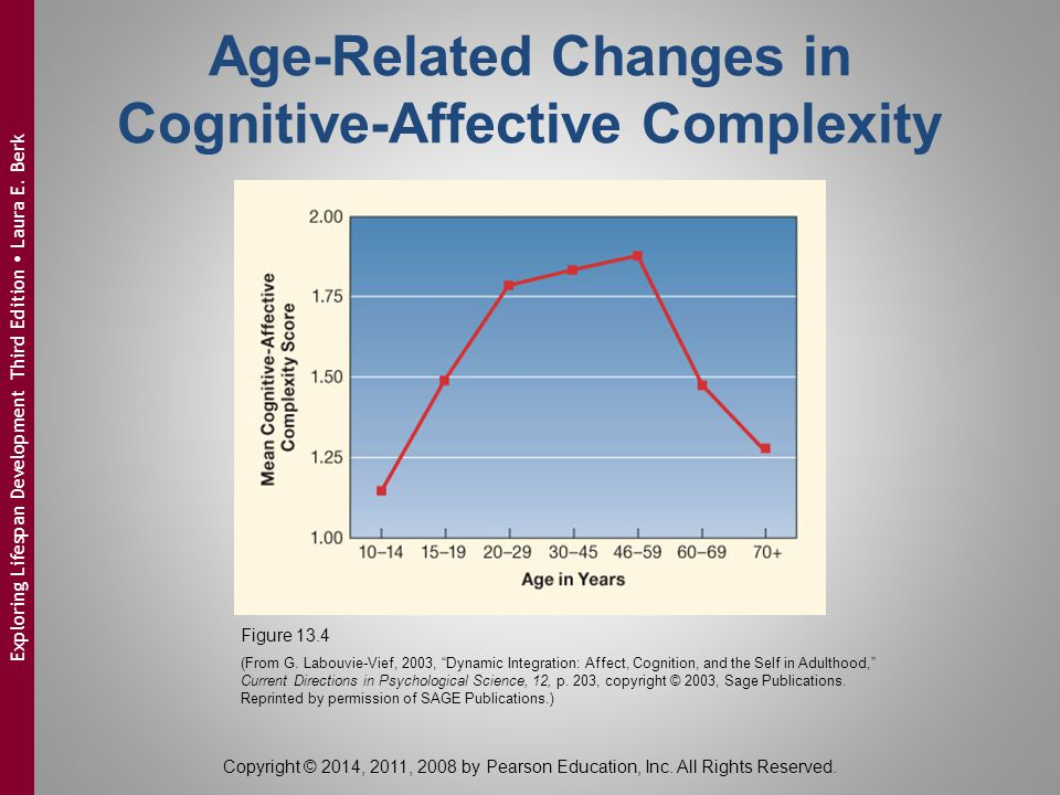 Age-Related Changes in Cognitive-Affective Complexity