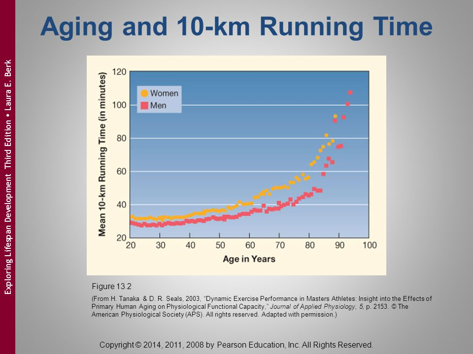 Aging and 10-km Running Time