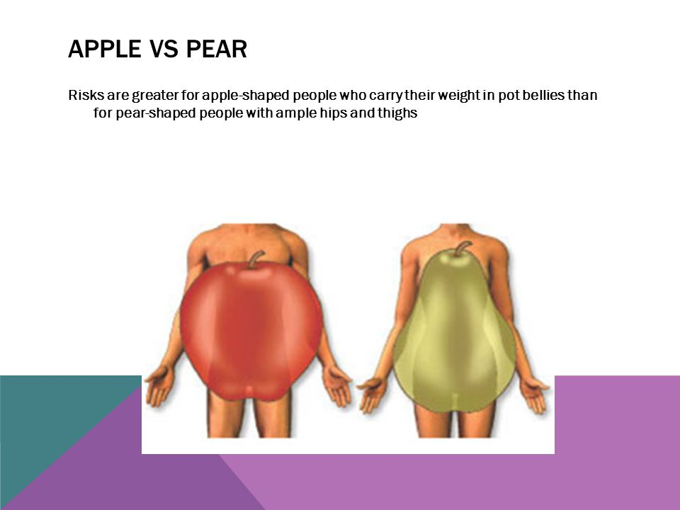 Apple vs pear Risks are greater for apple-shaped people who carry their weight in pot bellies than for pear-shaped people with ample hips and thighs.