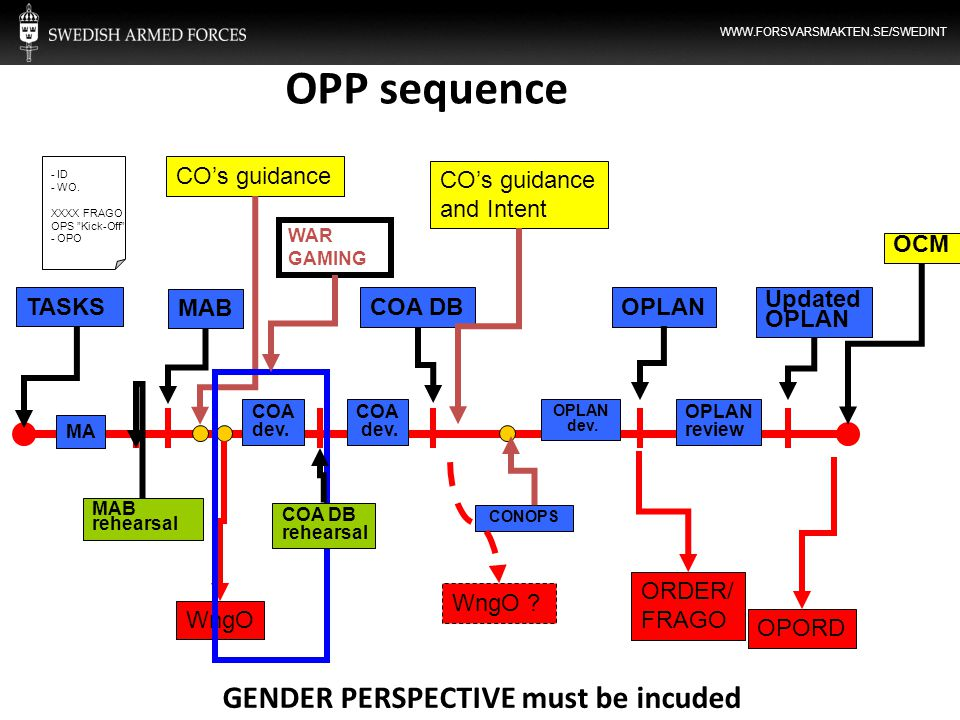 OPP sequence GENDER PERSPECTIVE must be incuded TASKS CO's guidance