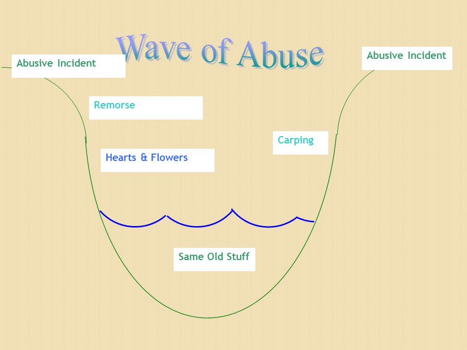 Wave of Abuse Abusive Incident Abusive Incident Remorse Carping