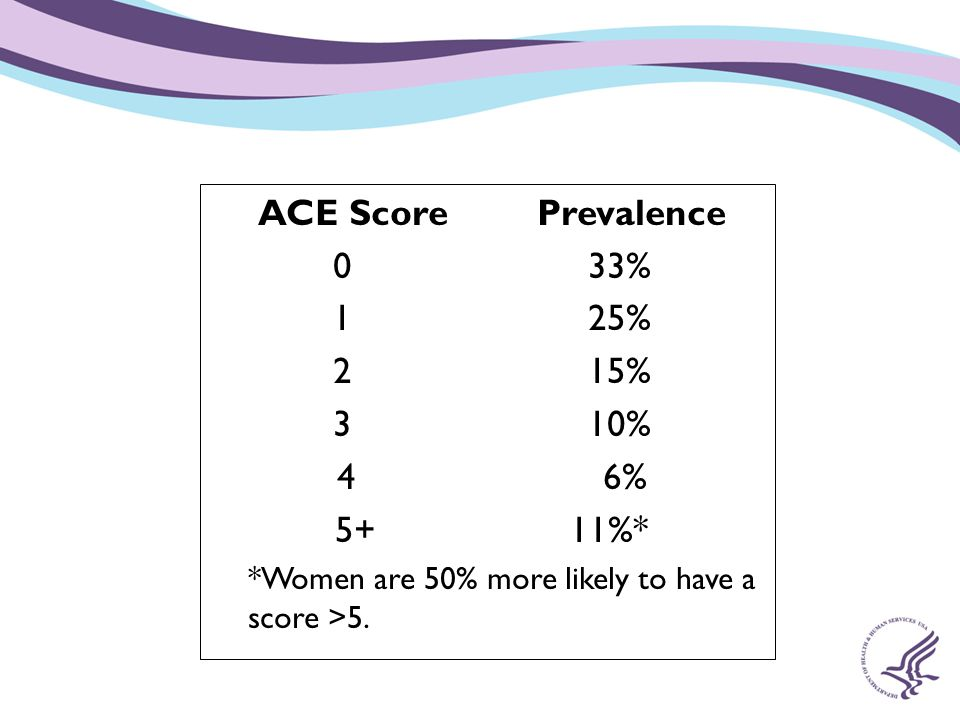 ACE Score Prevalence 0 33% 1 25% 2 15% 3 10% 4 6% 5+ 11%*
