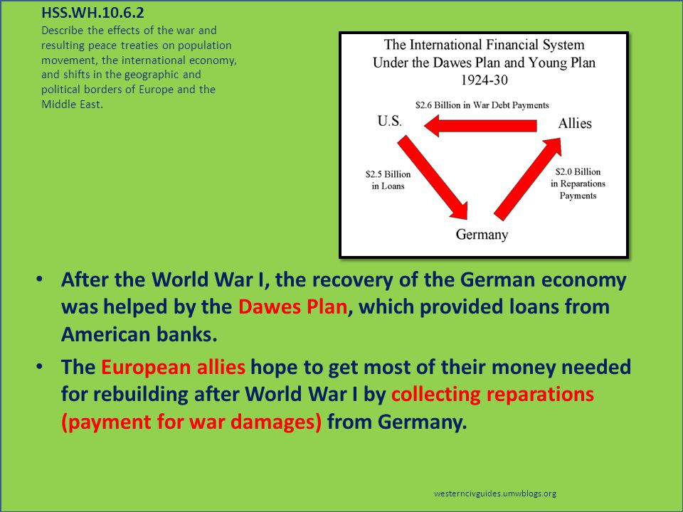 The world war twos issues and the problems after the world war one in the history of europe