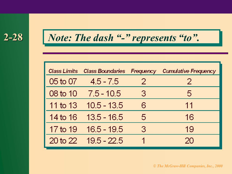 2-28 Note: The dash - represents to .