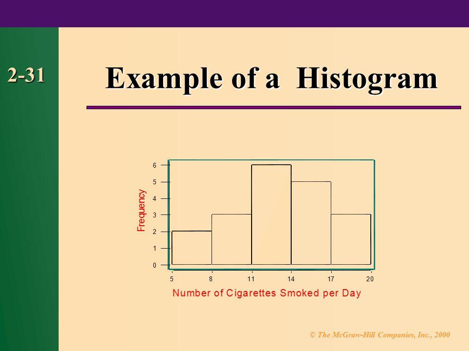 Example of a Histogram 2-31 y c n e u q e r F N u m b e r o f C i g a