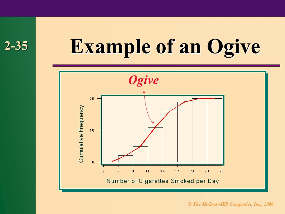 Example of an Ogive 2-35 Ogive