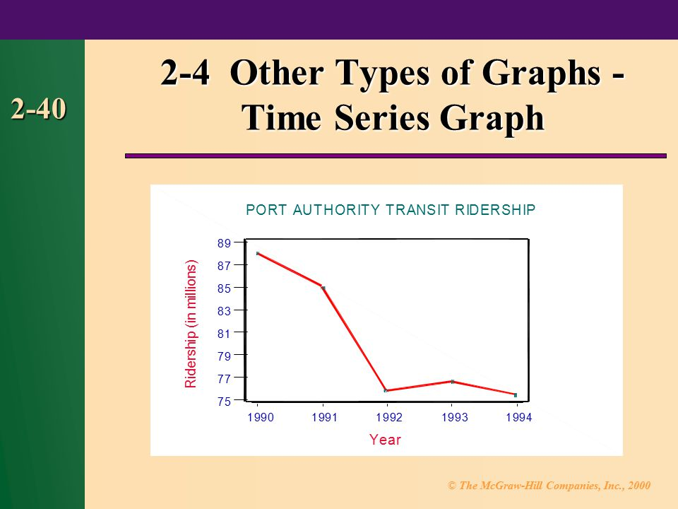 2-4 Other Types of Graphs - Time Series Graph