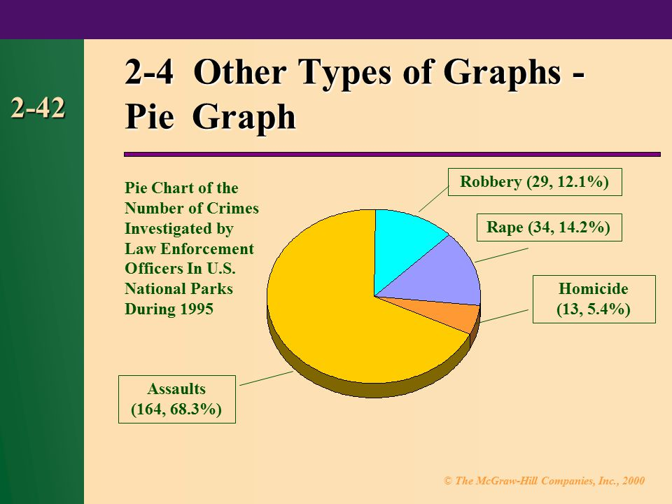2-4 Other Types of Graphs - Pie Graph