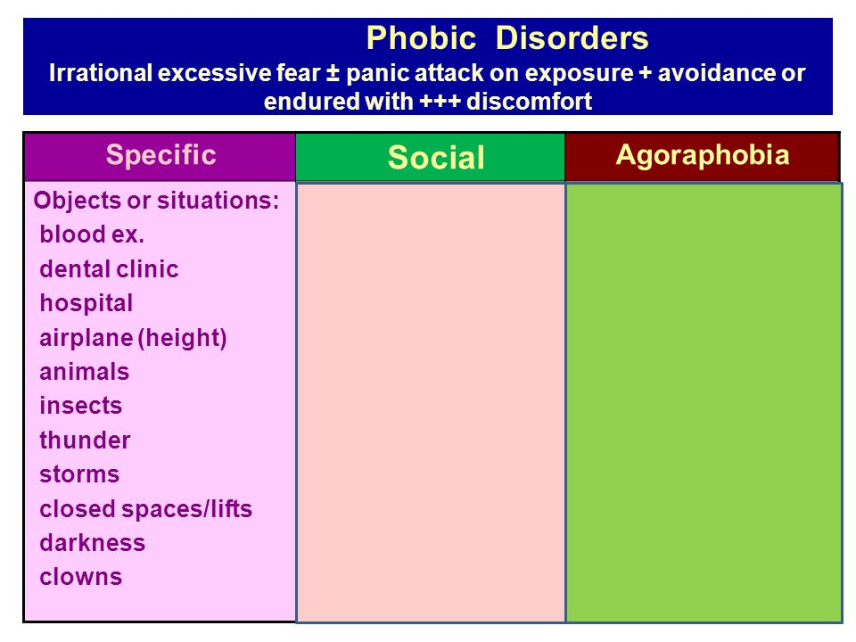 Phobic Disorders Irrational excessive fear ± panic attack on exposure + avoidance or endured with +++ discomfort