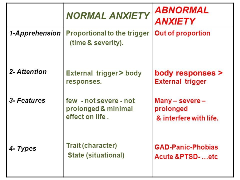 ABNORMAL ANXIETY NORMAL ANXIETY body responses > External trigger