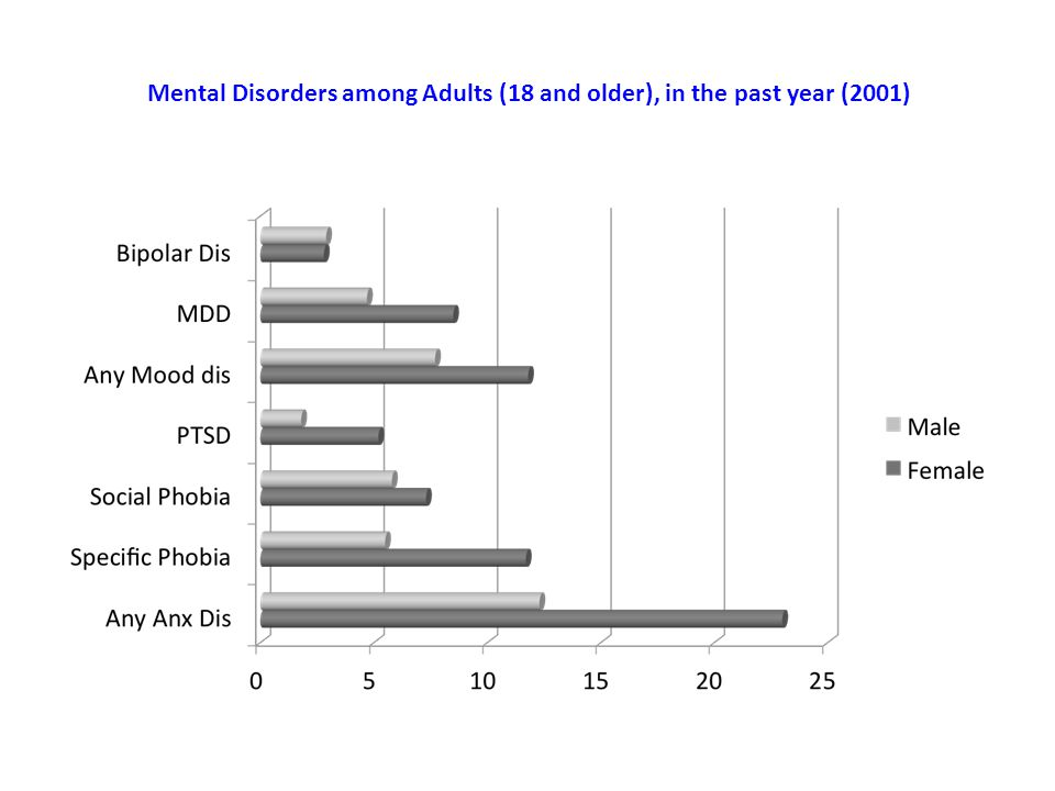 Mental Disorders among Adults (18 and older), in the past year (2001)