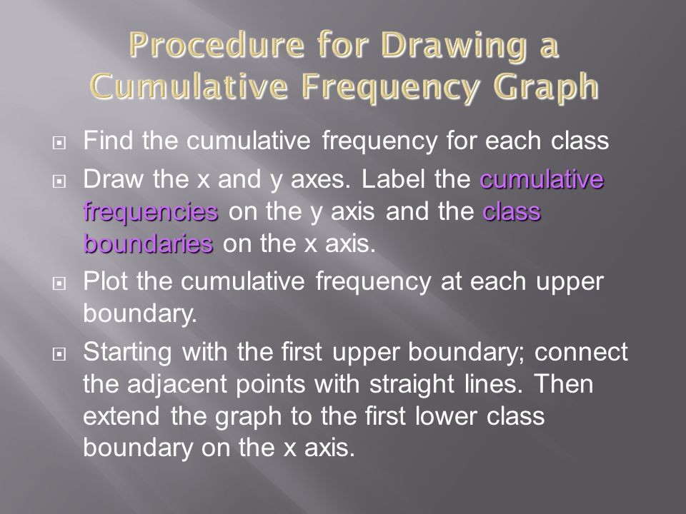 Procedure for Drawing a Cumulative Frequency Graph