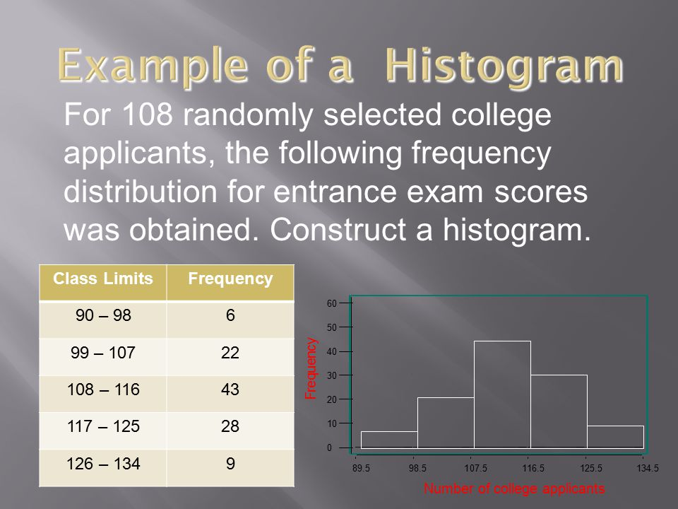 Example of a Histogram