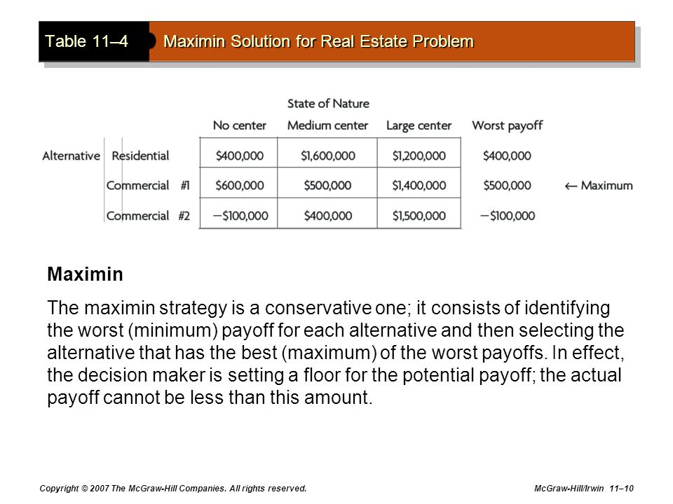 Table 11–4 Maximin Solution for Real Estate Problem