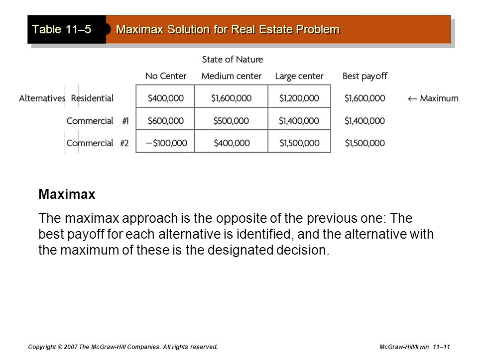 Table 11–5 Maximax Solution for Real Estate Problem