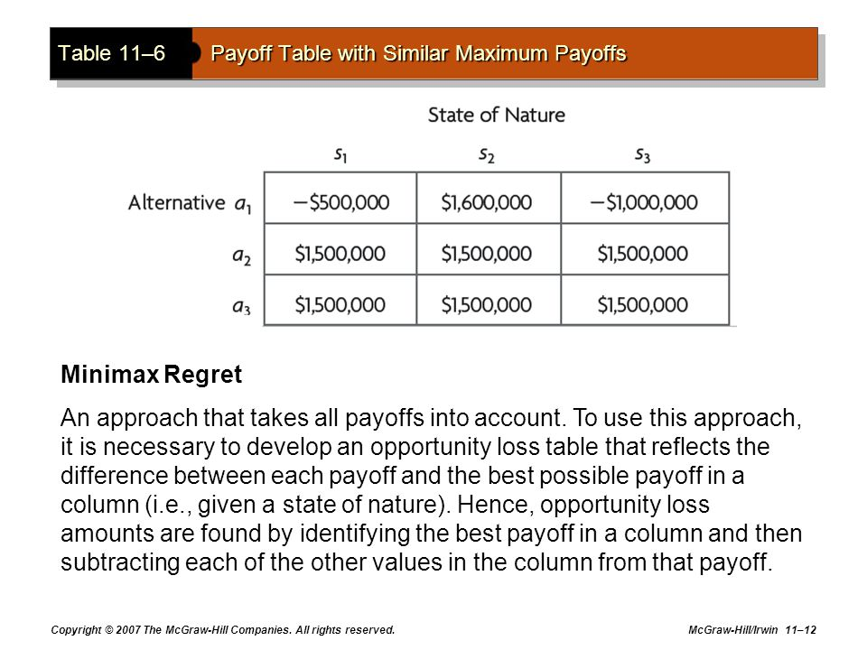 Table 11–6 Payoff Table with Similar Maximum Payoffs