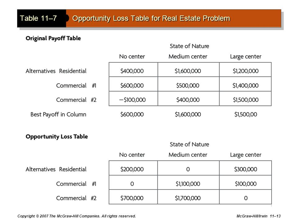 Table 11–7 Opportunity Loss Table for Real Estate Problem