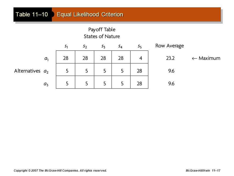 Table 11–10 Equal Likelihood Criterion