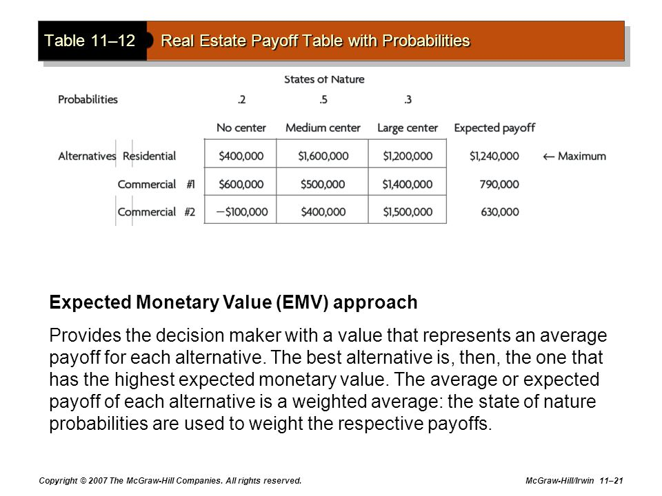Table 11–12 Real Estate Payoff Table with Probabilities