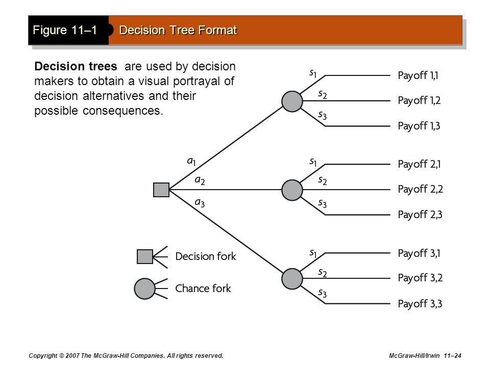 Figure 11–1 Decision Tree Format