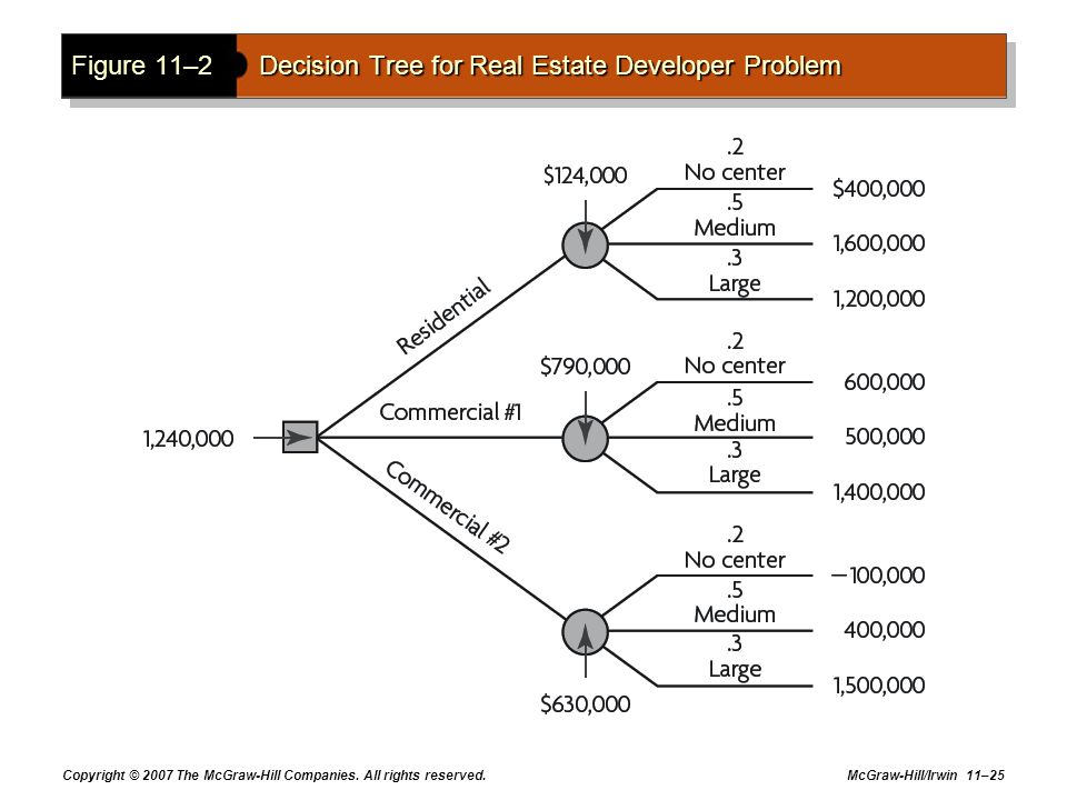 Figure 11–2 Decision Tree for Real Estate Developer Problem