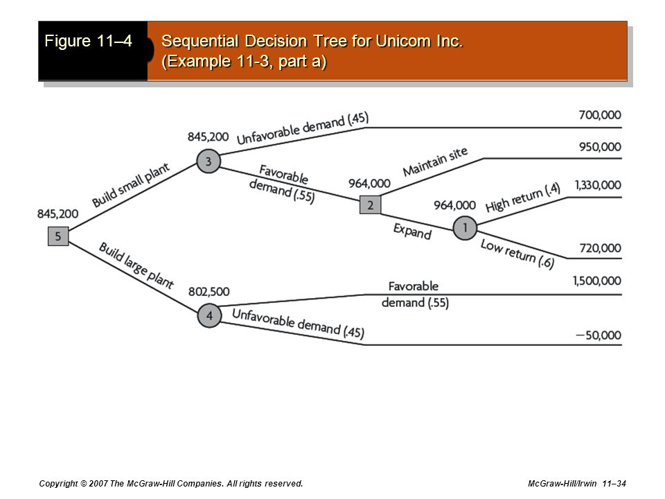 Figure 11–4. Sequential Decision Tree for Unicom Inc