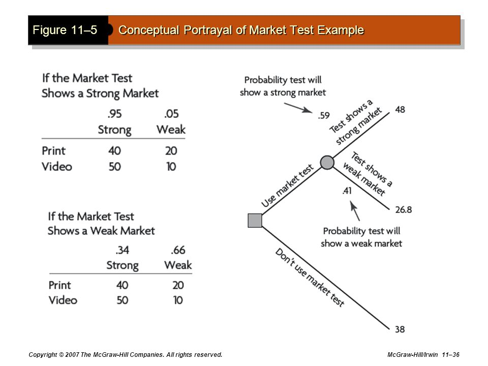 Figure 11–5 Conceptual Portrayal of Market Test Example