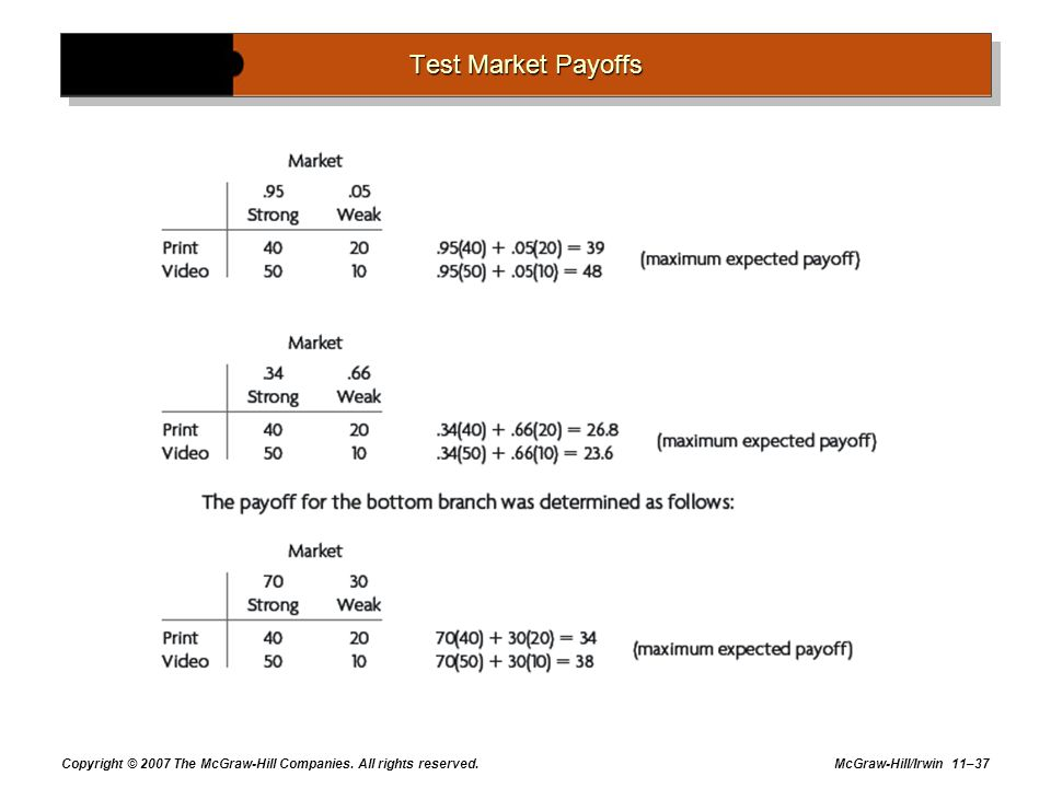 Test Market Payoffs Copyright © 2007 The McGraw-Hill Companies. All rights reserved.