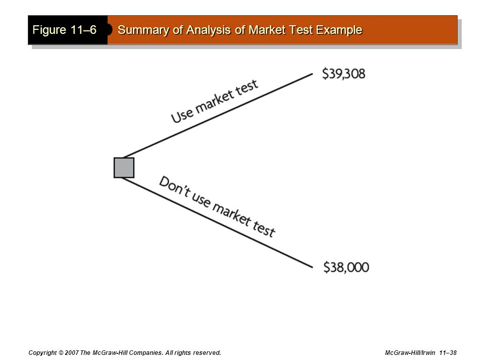 Figure 11–6 Summary of Analysis of Market Test Example