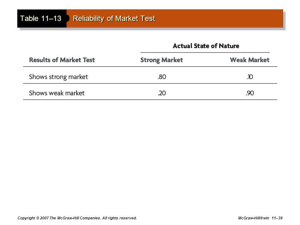 Table 11–13 Reliability of Market Test