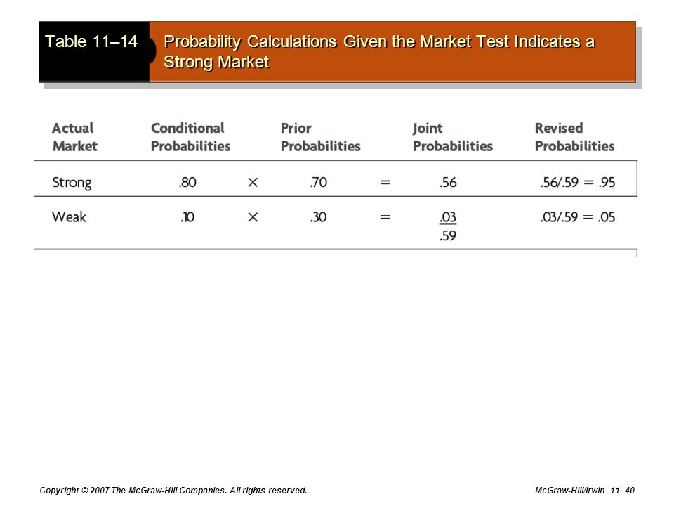Table 11–14 Probability Calculations Given the Market Test Indicates a Strong Market
